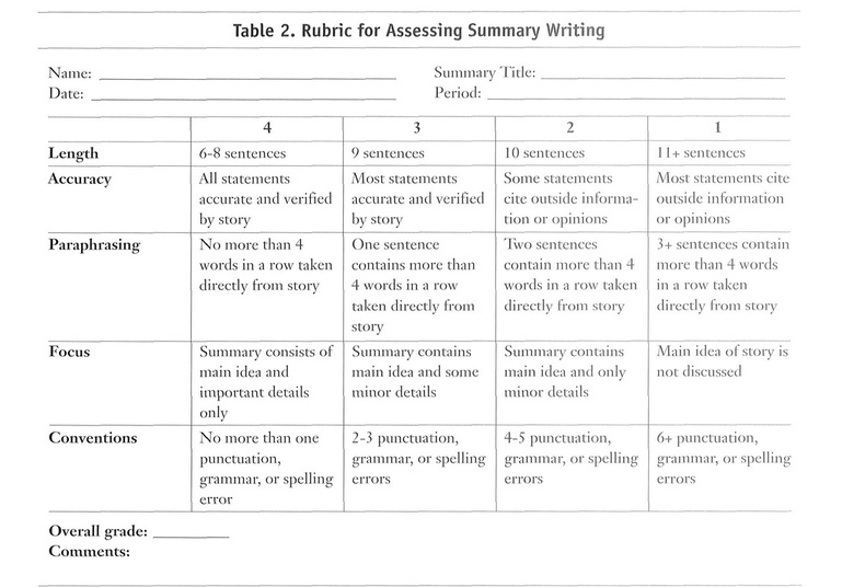 rubric for poetry analysis essay Poetry essay rubric their analysis may be weak may seriously misread the poem frequently, these essays are unacceptably brief.